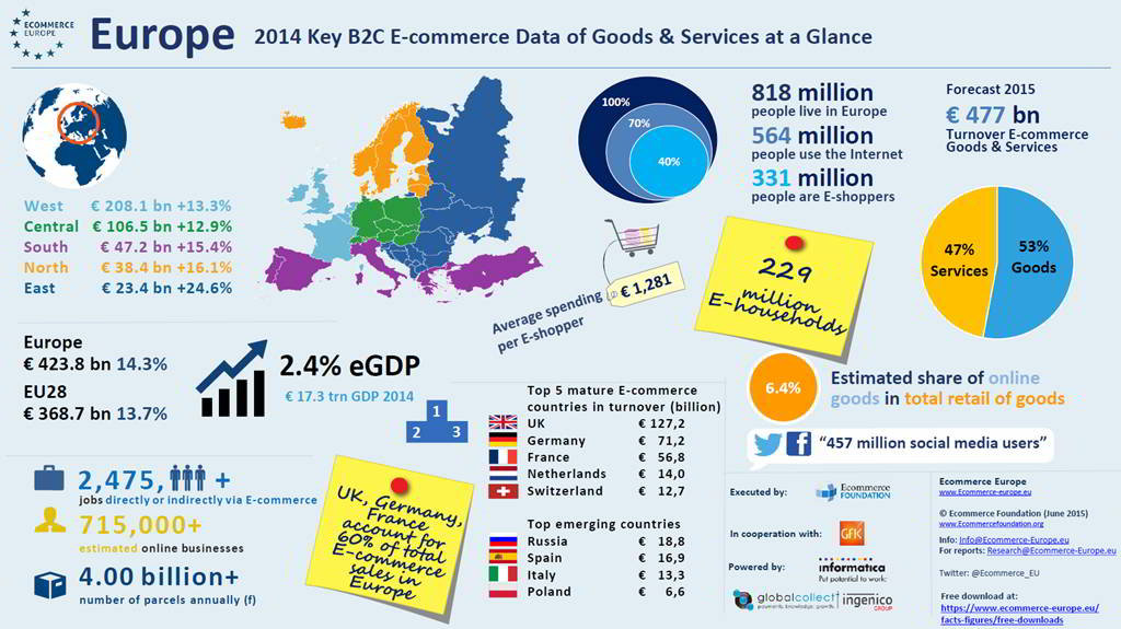 European e commerce grows in double digits for Number 1 online shopping site
