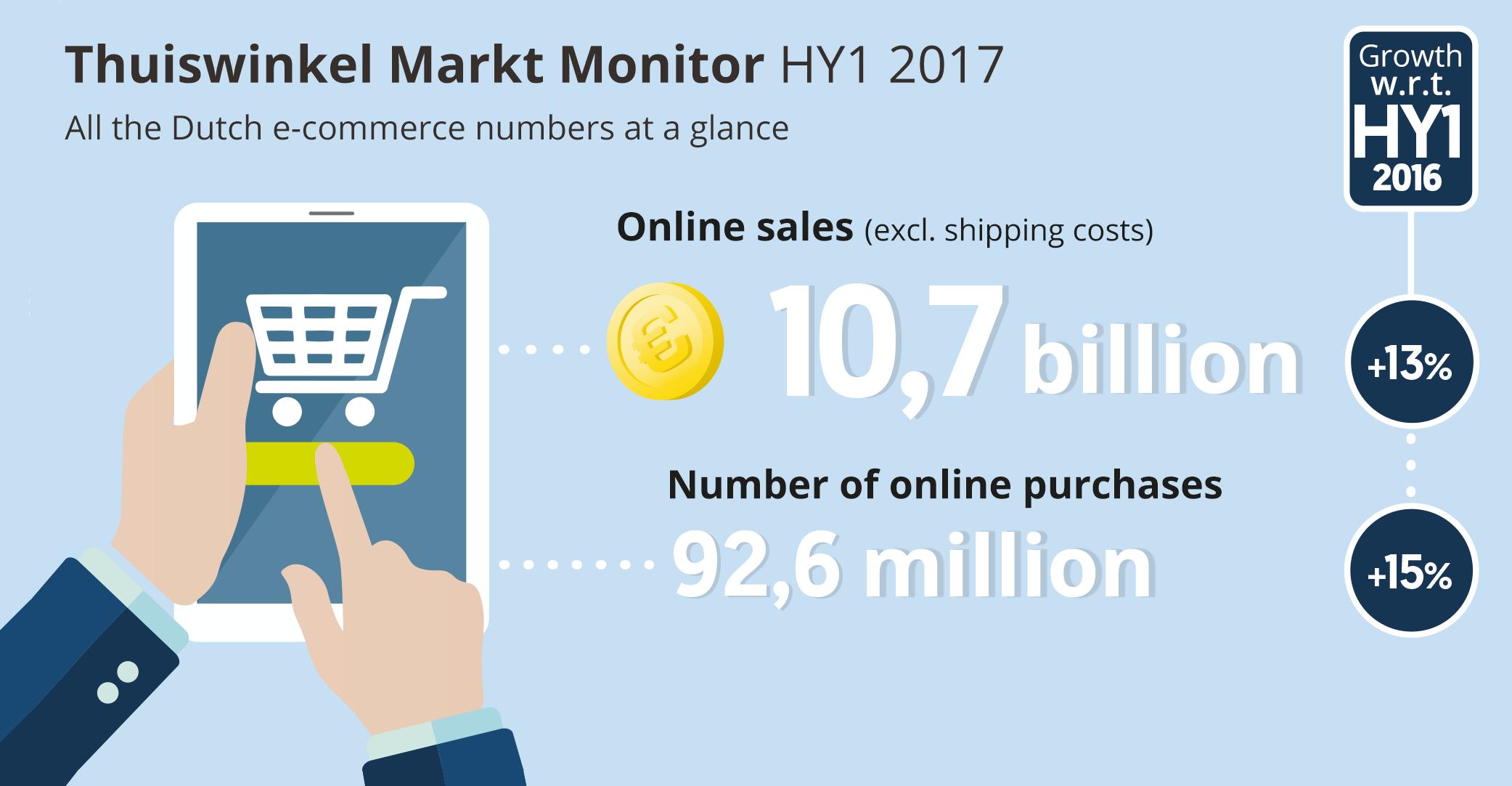 Online sales driver of Dutch retail growth