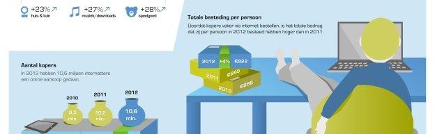 Net geen 10 miljard euro omzet voor webwinkels