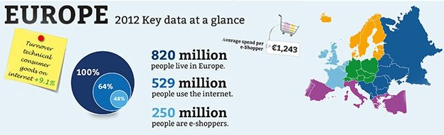 E-commerce in Europa is booming!