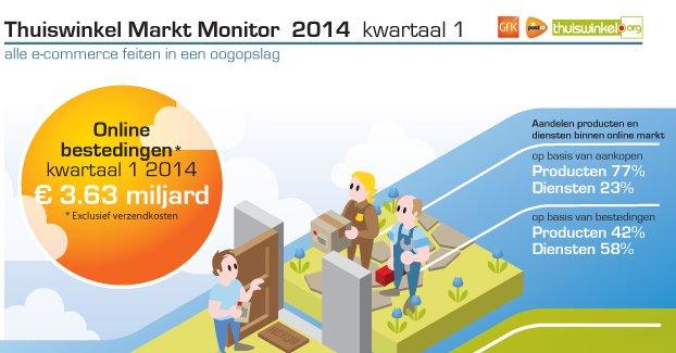 Spectaculaire nieuwe online cijfers eerste kwartaal 2014