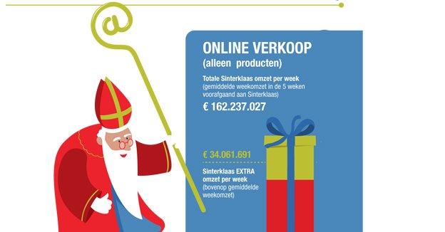 Van online Sinterklaas naar online Kerstman