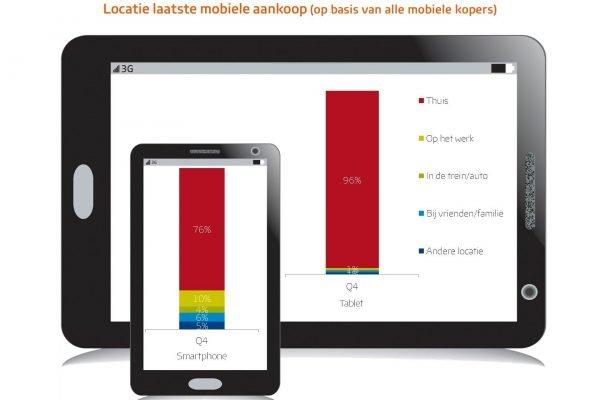 locatie laatste mobiele aankoop - eCommerce Payment Monitor - Thuiswinkel