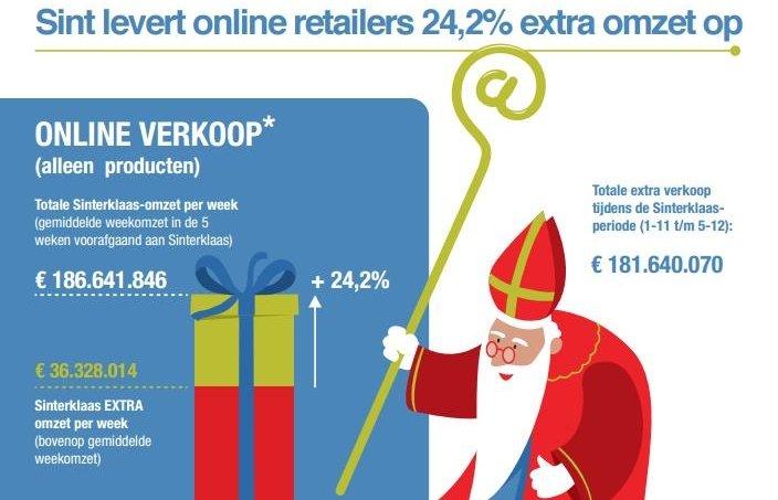 BNR Nieuwsradio: Sint besteedt dit jaar bijna 1 miljard online aan cadeaus