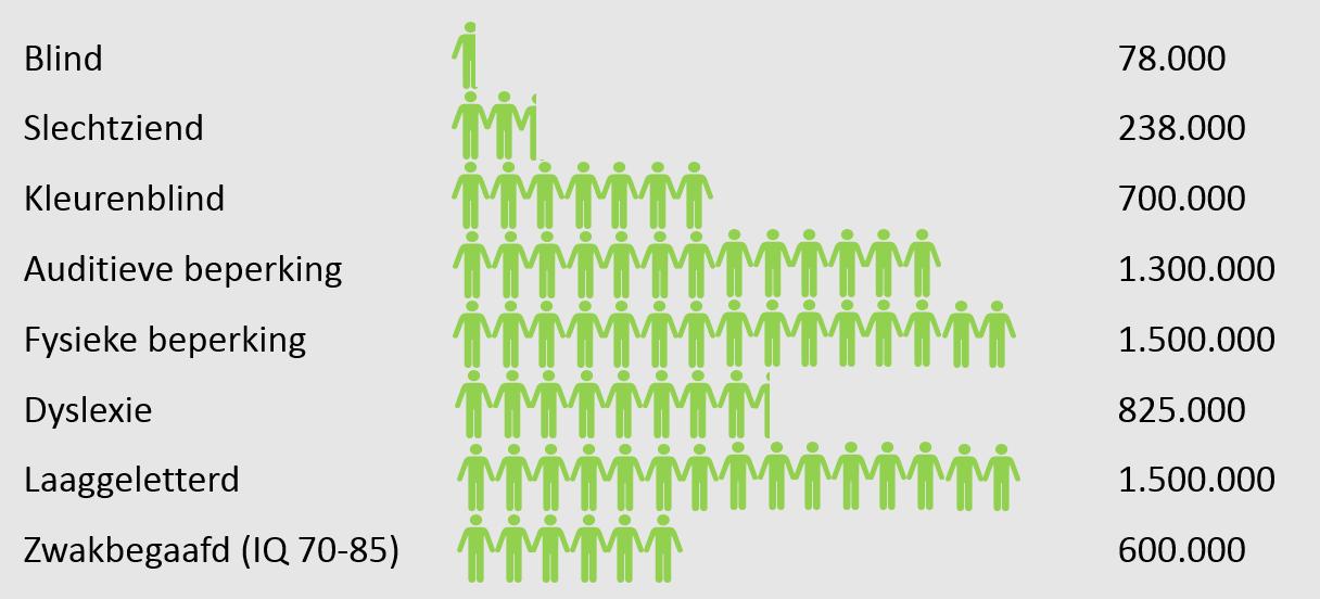 Grafische weergave van mensen met een beperking